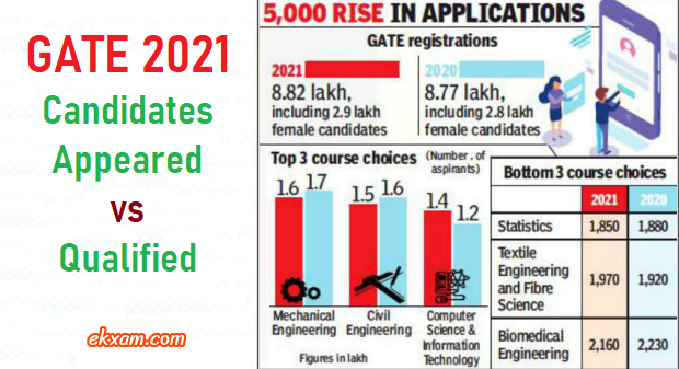 gate 2021 candidates appeared qualified